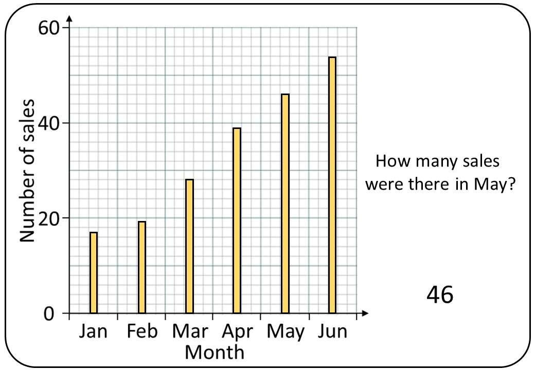 Vertical Line Chart - Bingo OA