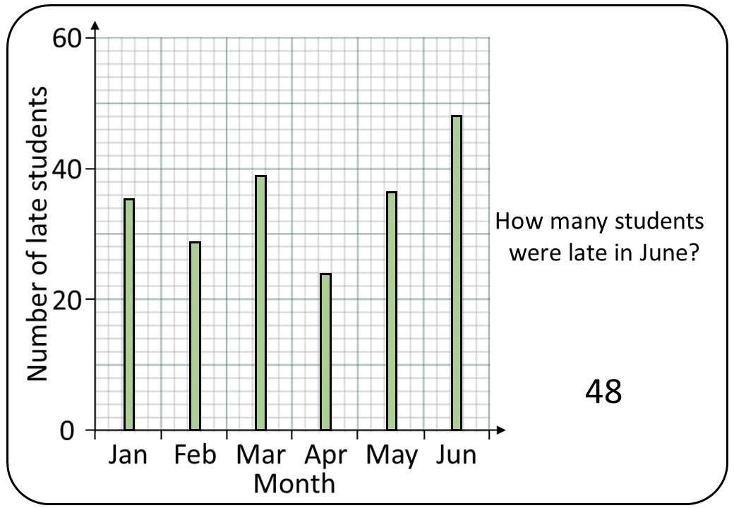 Vertical Line Chart - Shootout