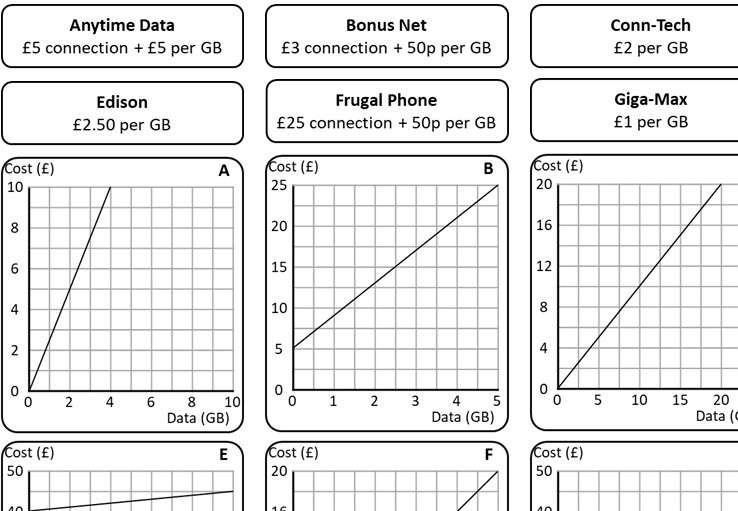 Cost Graphs - Card Match