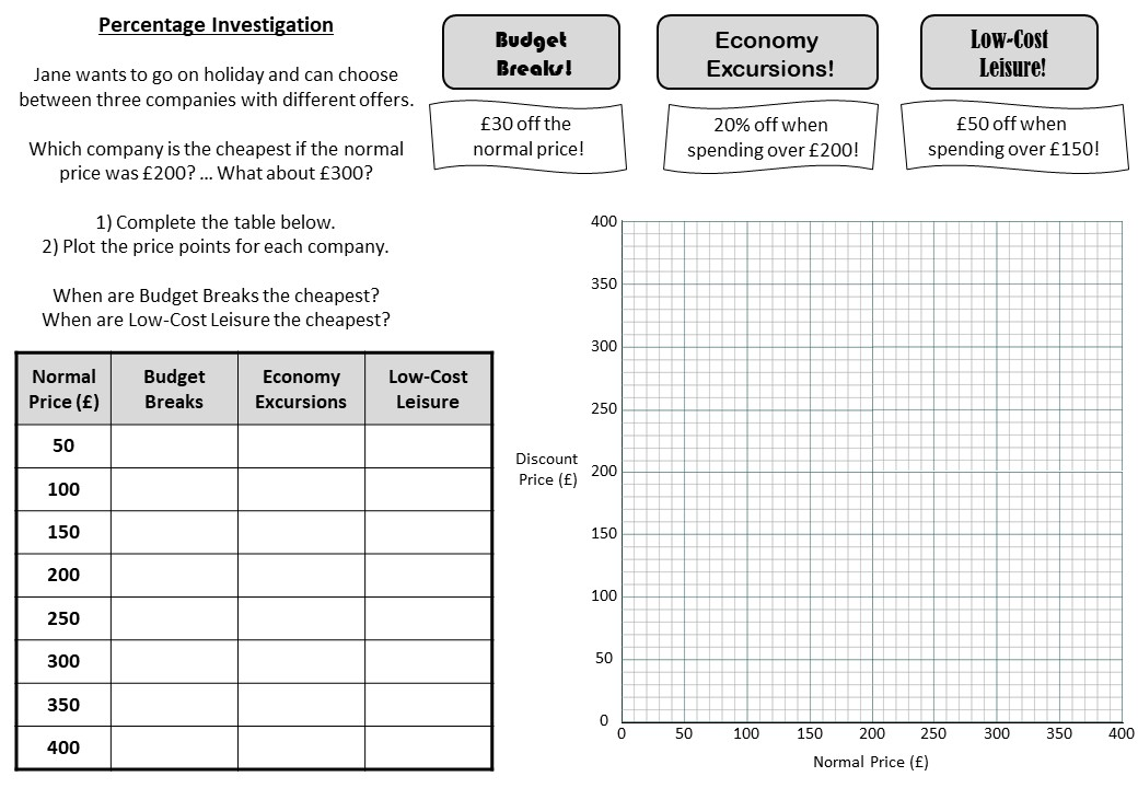 Cost Graphs - Worksheet A