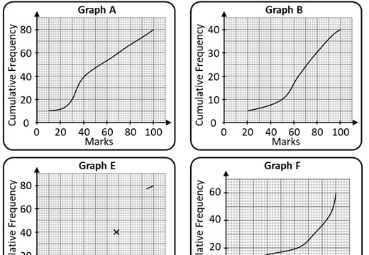 Cumulative Frequency Graphs & Box Plots - Card Complete & Match