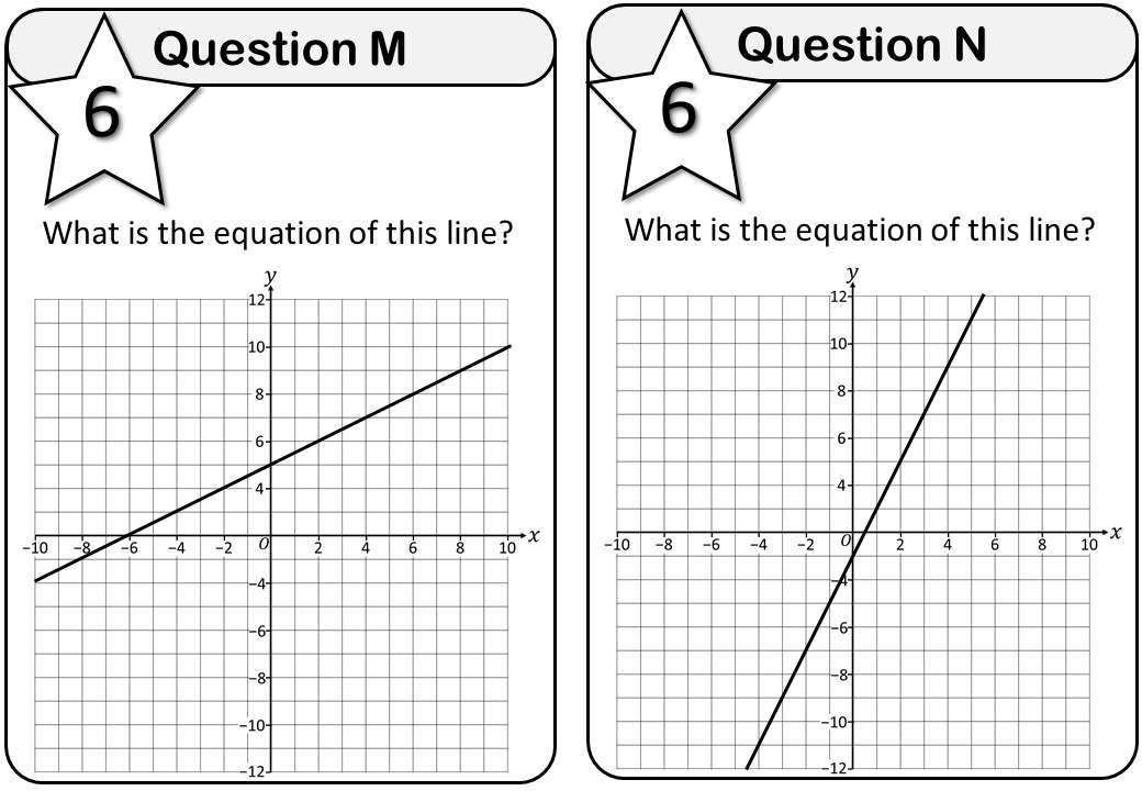 Linear Graphs - Mixed - Messenger