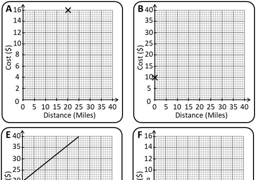 Cost Graphs - Equations - Card Complete & Match