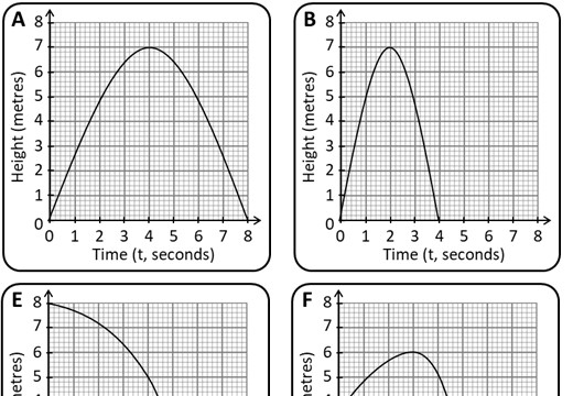 Distance-Time Graphs - Variable - Card Match