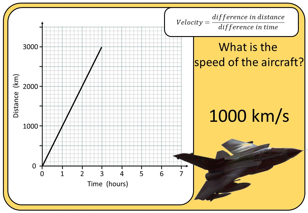 Distance-Time Graphs - Velocity - Bingo OA