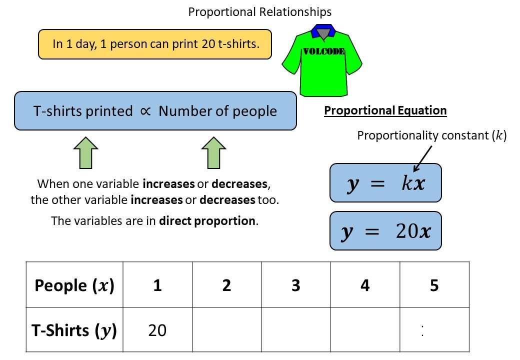 Forming Proportional Relationships - Demonstration