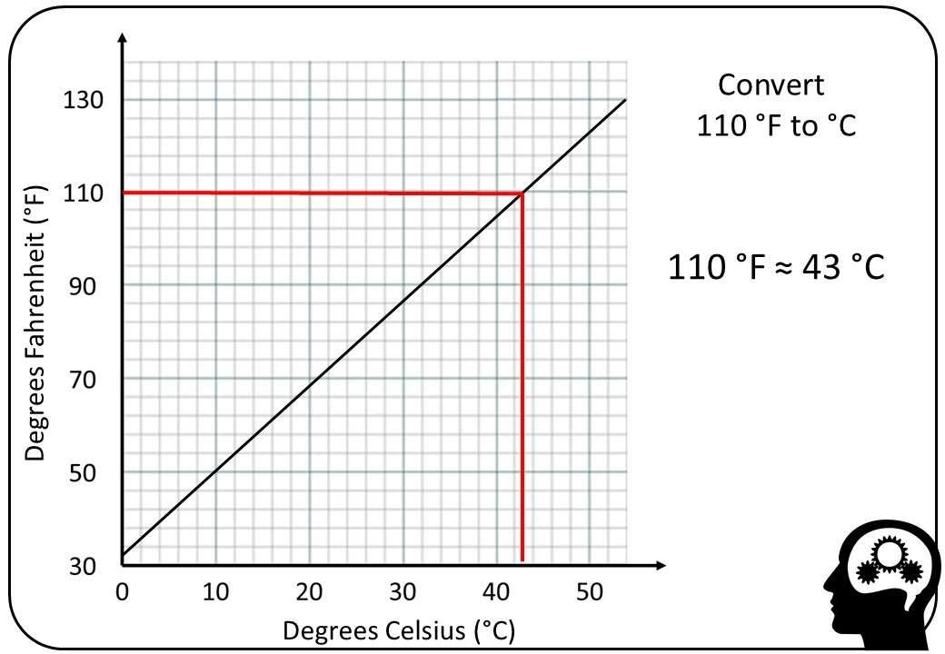 Reading Conversion Graphs - Bingo M