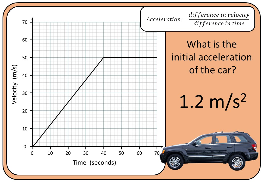 Velocity-Time Graphs - Acceleration - Bingo OA