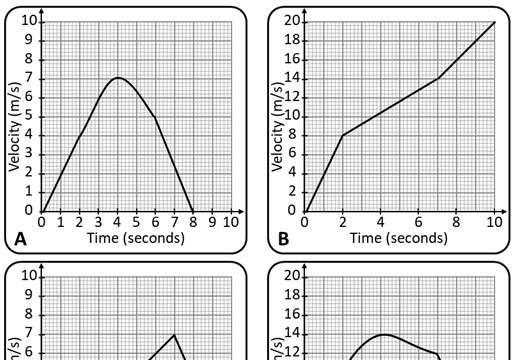Velocity-Time Graphs - Card Match