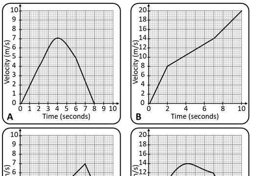 Velocity-Time Graphs - Mixed - Card Match